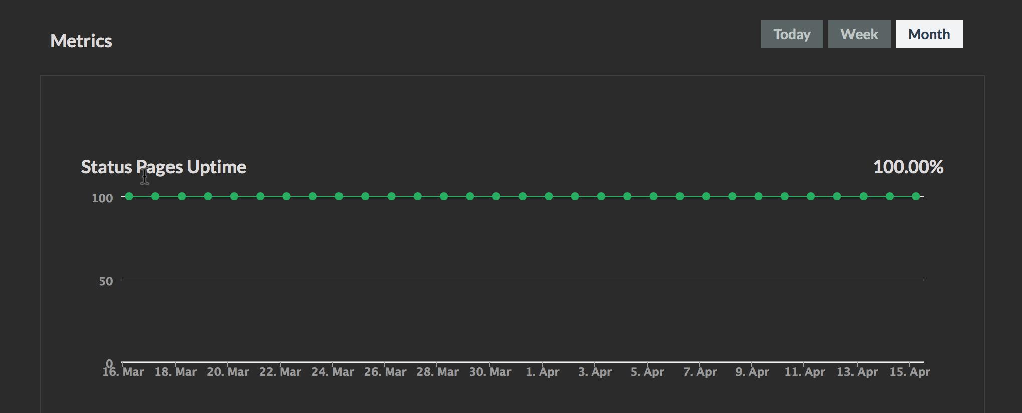 pingdom-uptime-chart
